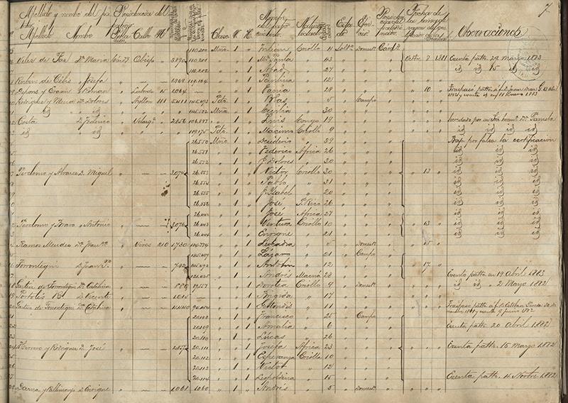 Registro de los patrocinados escistentes en este término e inscriptos en el padrón general, según certificaciones de la junta central de libertos, presentadas por los patronos