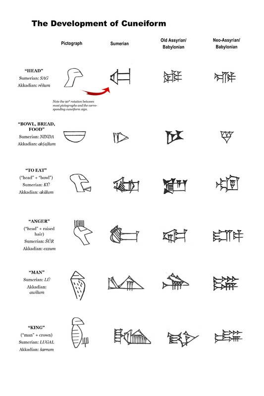 Cuneiform Development Chart<br />