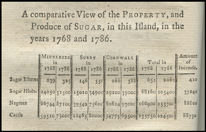 A Descriptive Account of the Island of Jamaica: With Remarks upon the Cultivation of the Sugar-Cane, throughout the Different Seasons of the Year