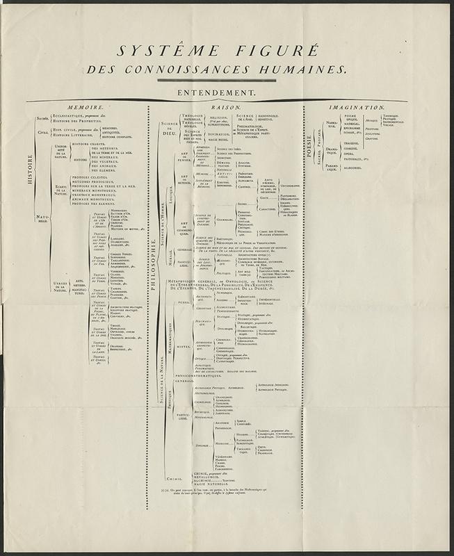 http://libexh.library.vanderbilt.edu/impomeka/2015-exhibit/Encyclopedie_Prospectus-Diderot-1751.jpg