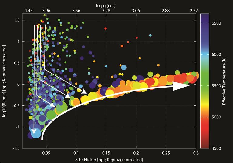 http://libexh.library.vanderbilt.edu/impomeka/2015-exhibit/Q9_16ptRMS_vs_Range_vs_Teff_fin.jpg
