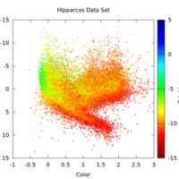 http://libexh.library.vanderbilt.edu/impomeka/2015-exhibit/Hipparcos_Data_Set.jpg