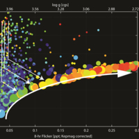 An Observational Correlation between Stellar Brightness Variations and Surface Gravity